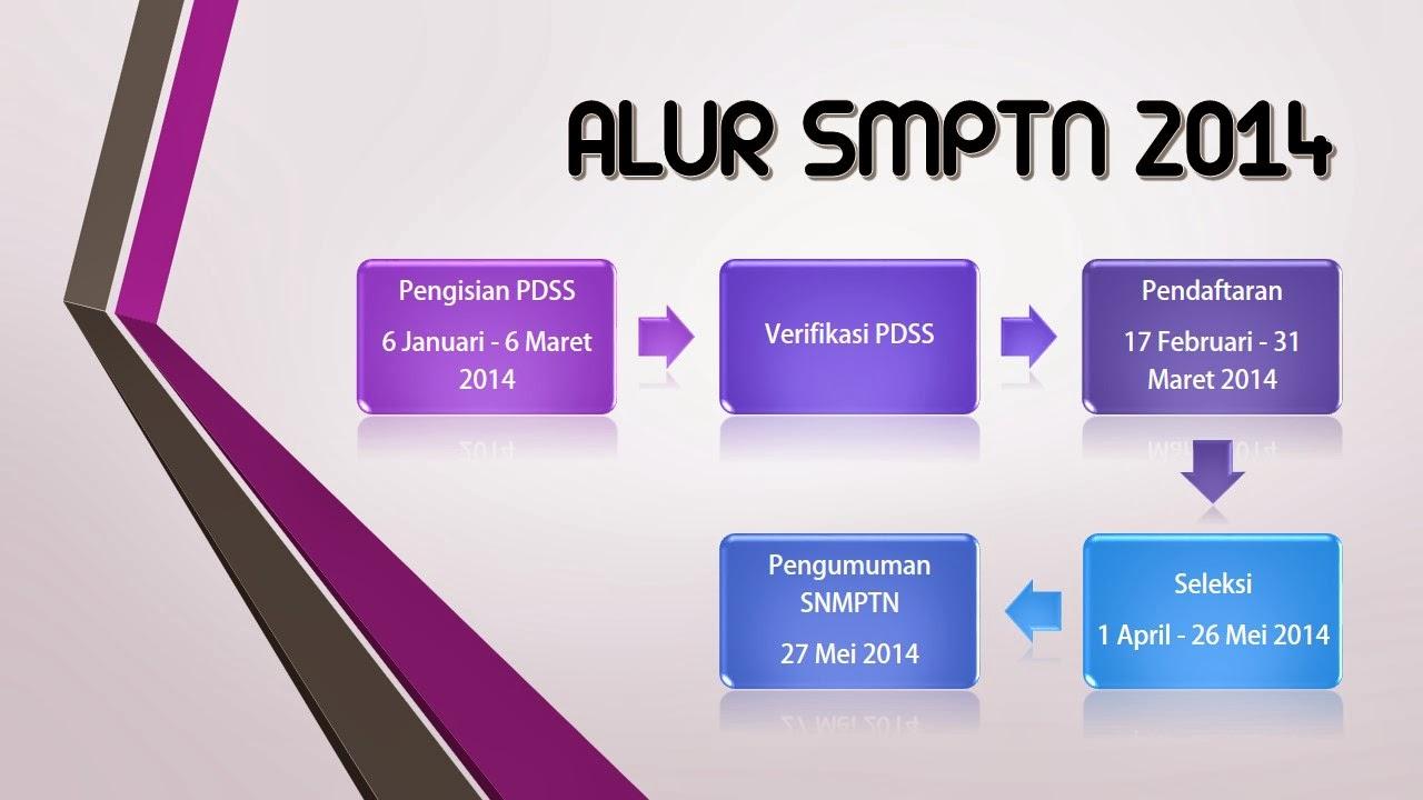 Informasi Penerimaan Mahasiswa Baru Universitas Riau (Jalur SNMPTN 2014)